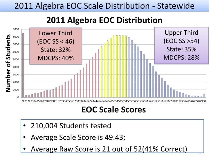 2011 Algebra EOC Scale Distribution - Statewide