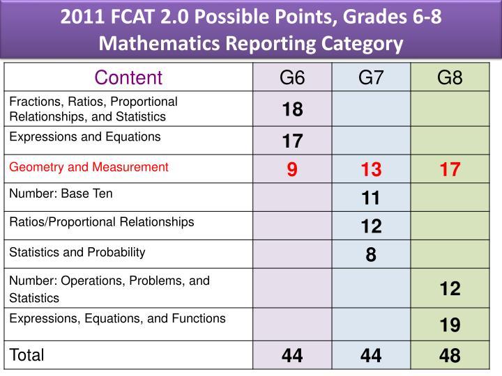 2011 FCAT 2.0