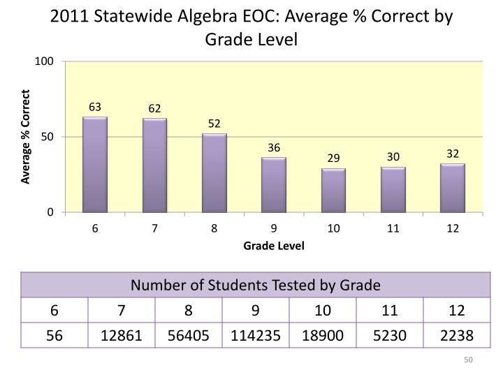 2011 Statewide Algebra EOC: Average % Correct by Grade Level