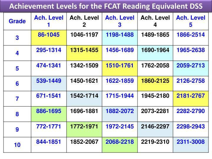 Achievement Levels for the FCAT Reading Equivalent DSS