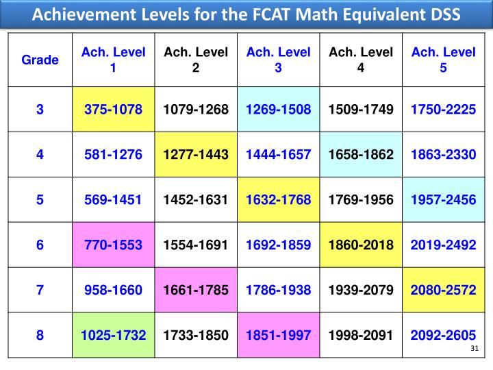 Achievement Levels for the FCAT Math Equivalent DSS