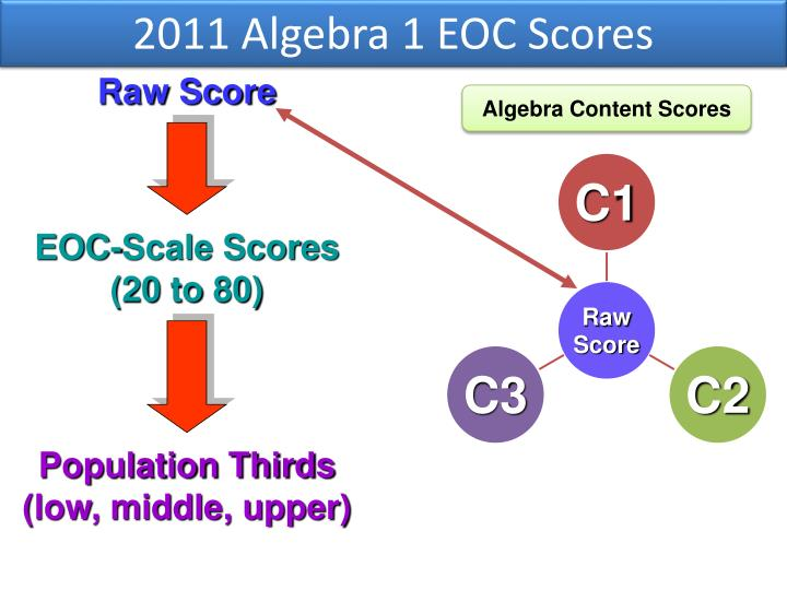 2011 Algebra 1 EOC Scores
