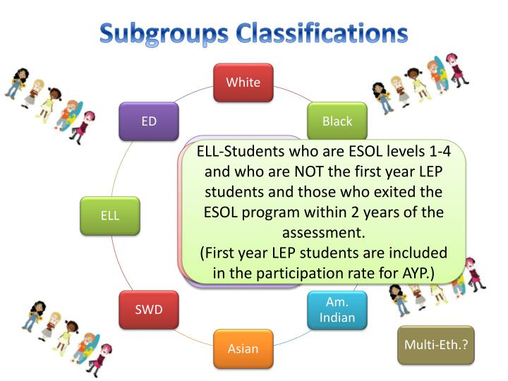 Subgroups Classifications