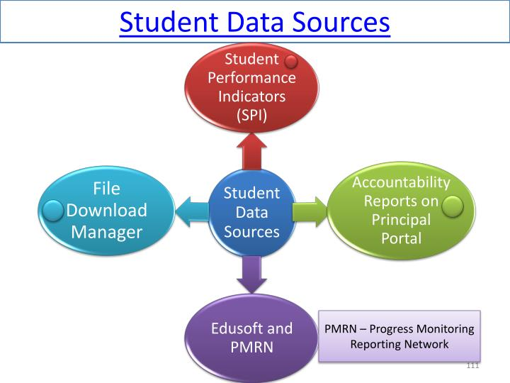Student Data Sources