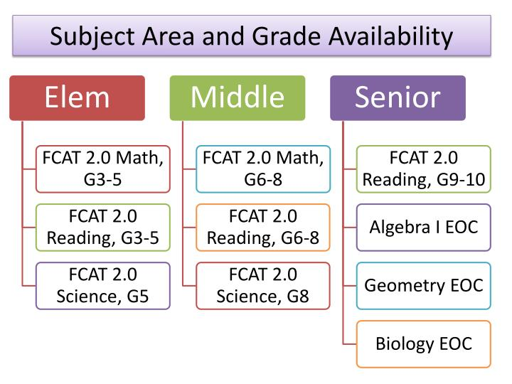 Subject Area and Grade Availability