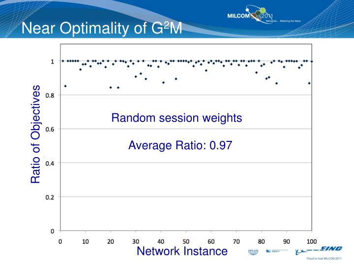 Near Optimality of G