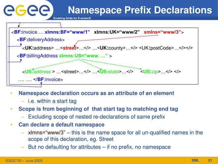 Namespace Prefix Declarations