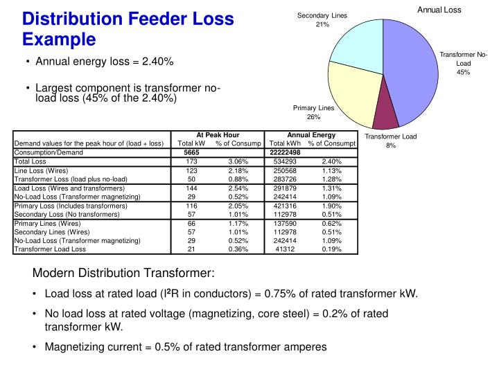 Distribution Feeder Loss