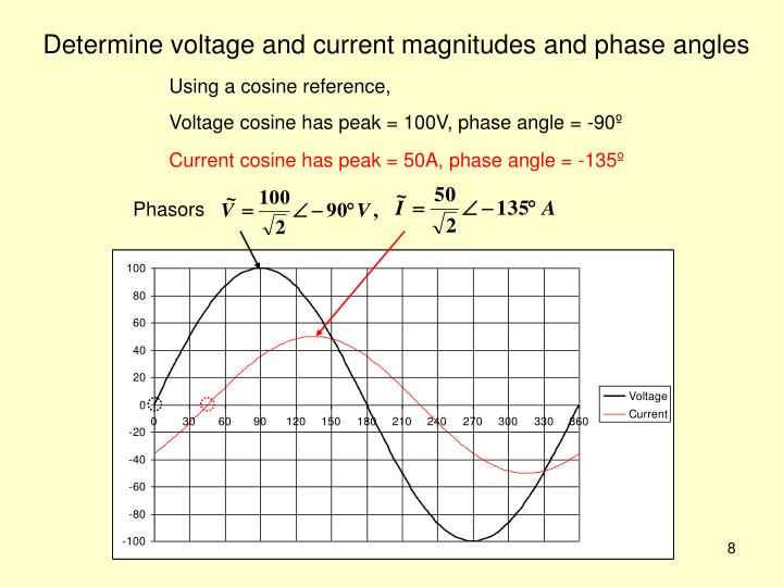 Determine voltage and current magnitudes and phase angles