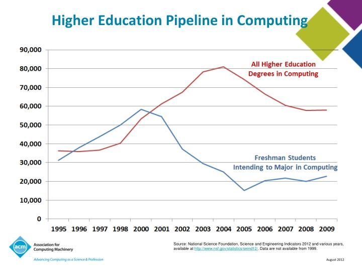 Higher Education Pipeline in Computing