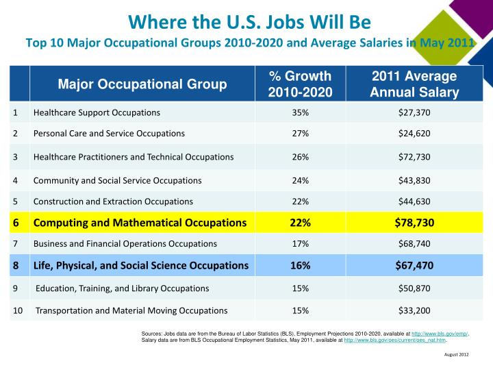 Where the U.S. Jobs Will Be