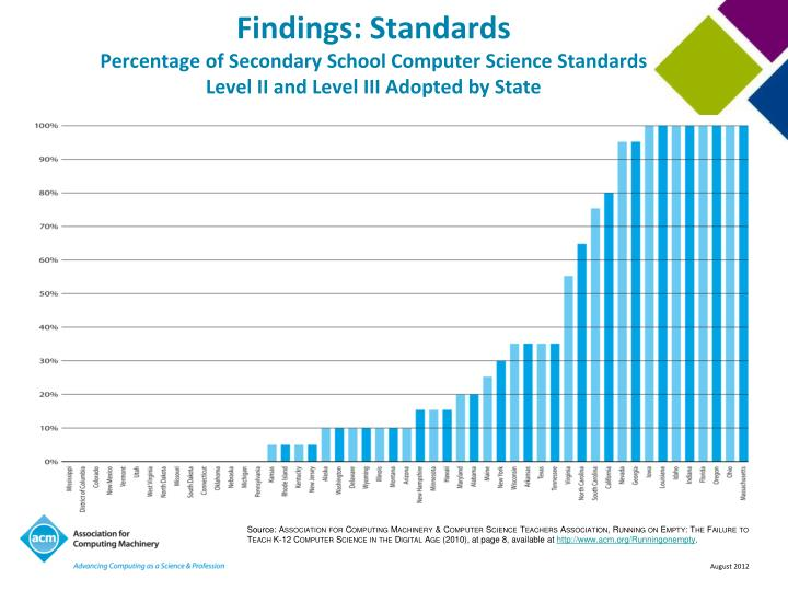 Findings: Standards