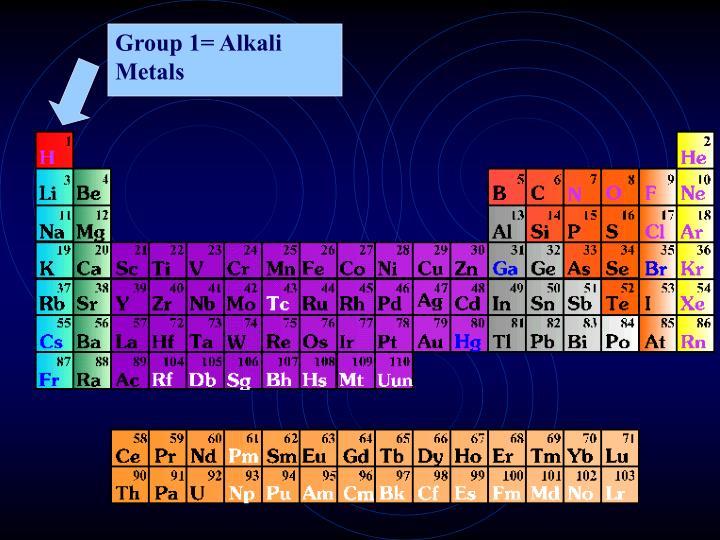 Group 1= Alkali Metals