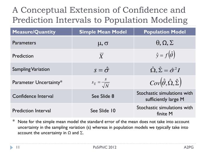 A Conceptual Extension of Confidence and Prediction Intervals to Population Modeling