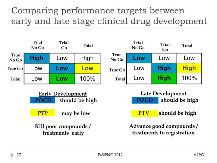 Comparing performance targets between early and late stage clinical drug development