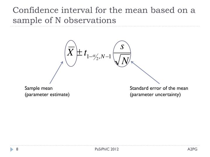 Confidence interval for the mean based on a sample of N observations