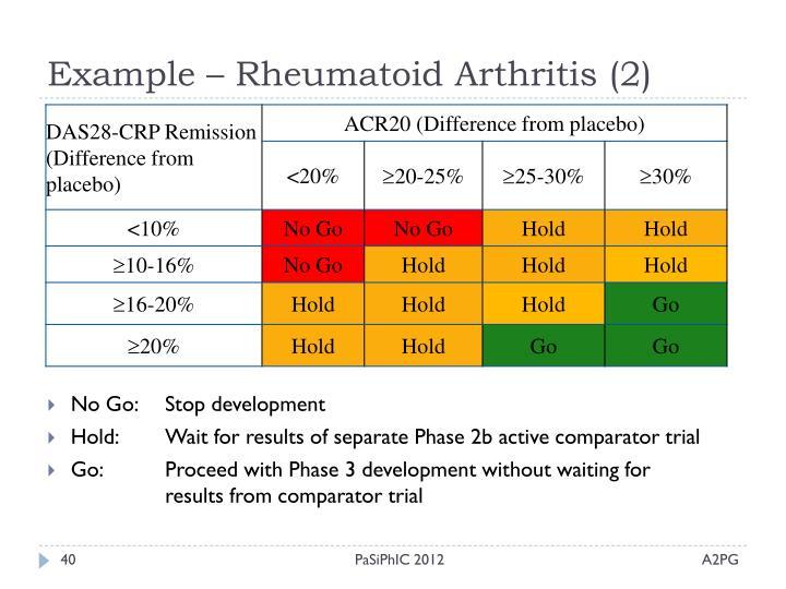 Example – Rheumatoid Arthritis (2)