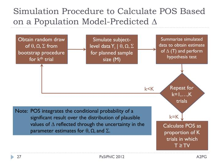 Simulation Procedure to Calculate POS Based on a Population Model-Predicted