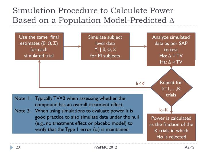 Simulation Procedure to Calculate Power Based on a Population Model-Predicted