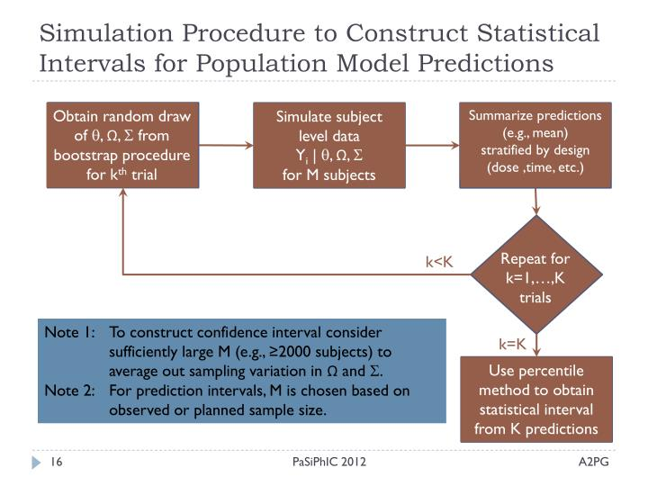 Simulation Procedure to Construct Statistical Intervals for Population Model Predictions
