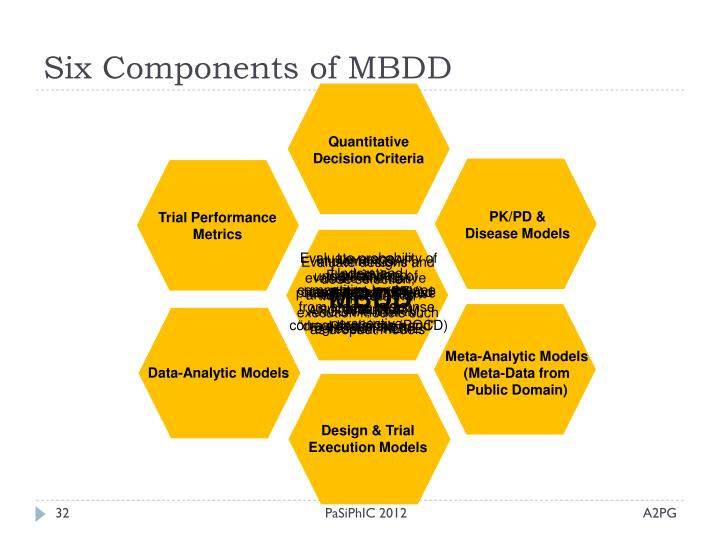 Six Components of MBDD
