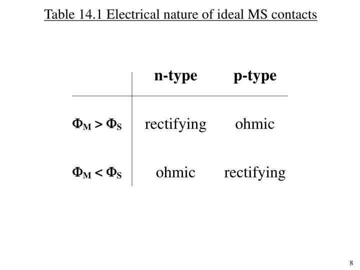 Table 14.1 Electrical nature of ideal MS contacts