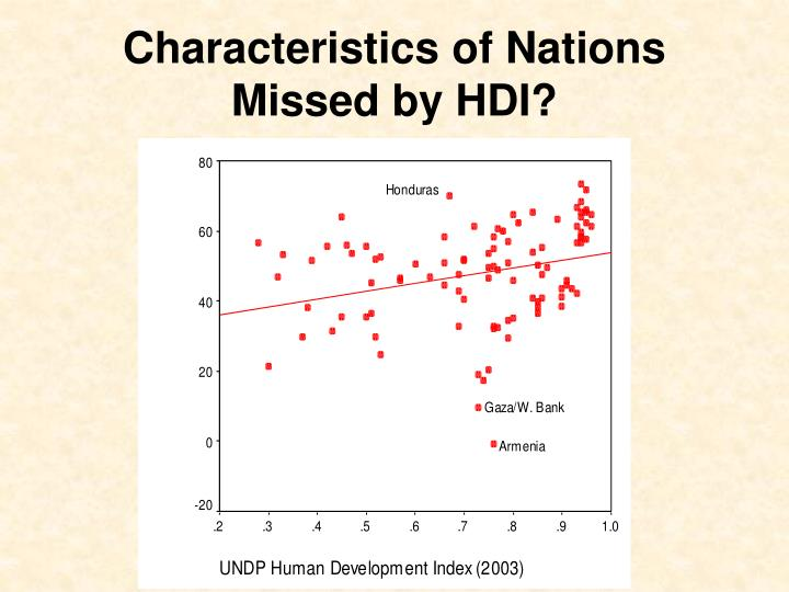 Characteristics of Nations Missed by HDI?