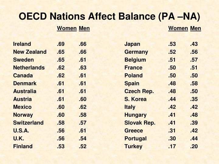 OECD Nations Affect Balance (PA –NA)