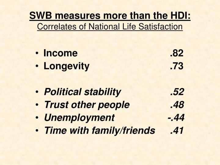 SWB measures more than the HDI: