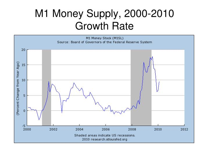 M1 Money Supply, 2000-2010