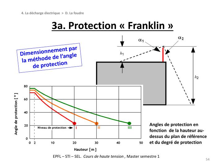 3a. Protection « Franklin »