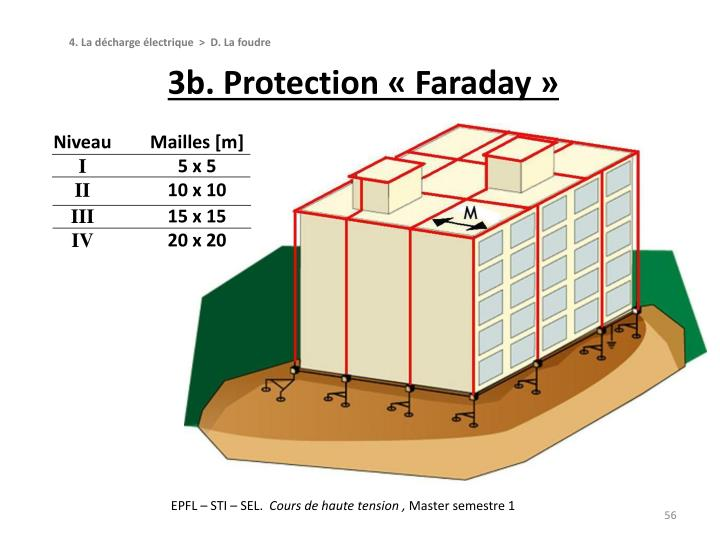 3b. Protection « Faraday »