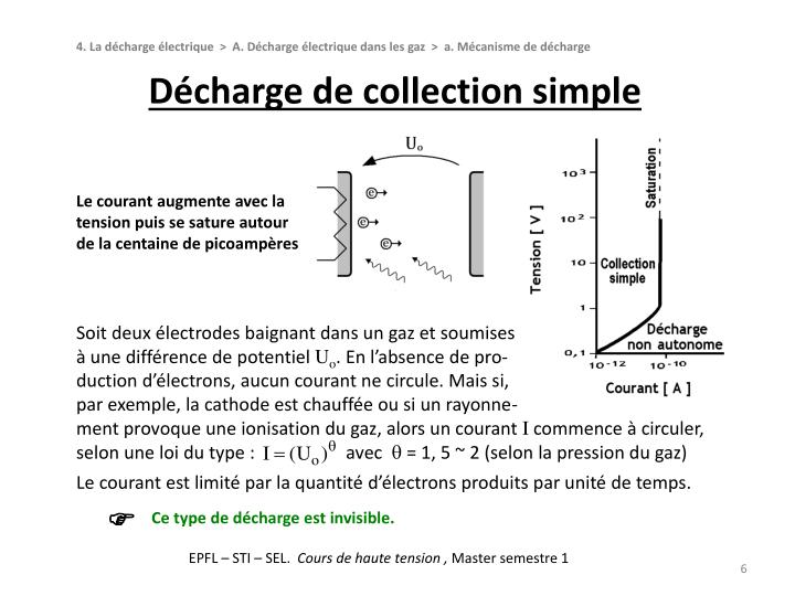 Décharge de collection simple