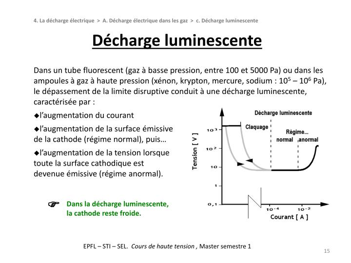Décharge luminescente