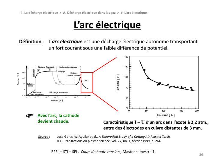 L'arc électrique