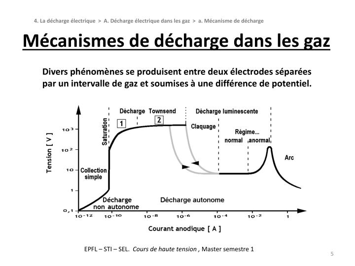 Mécanismes de décharge dans les gaz