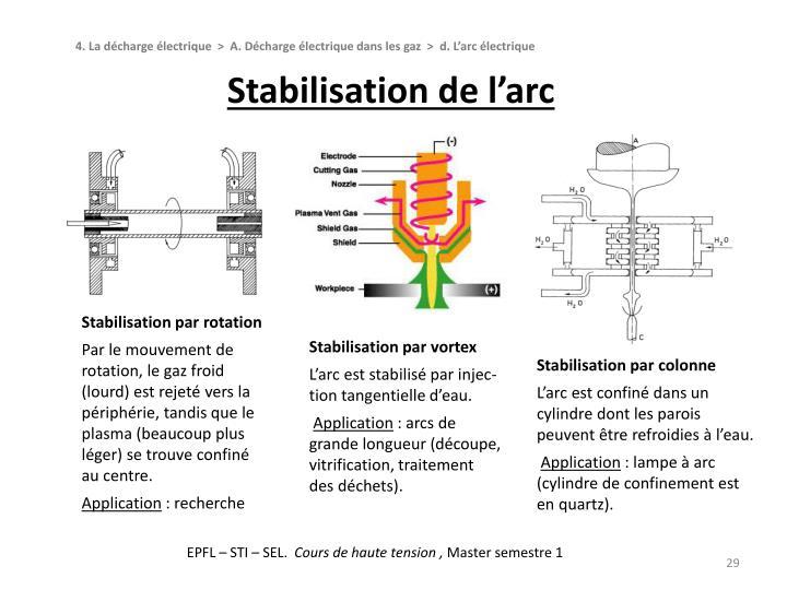 Stabilisation de l'arc