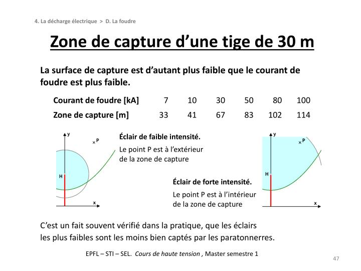 Zone de capture d'une tige de 30 m