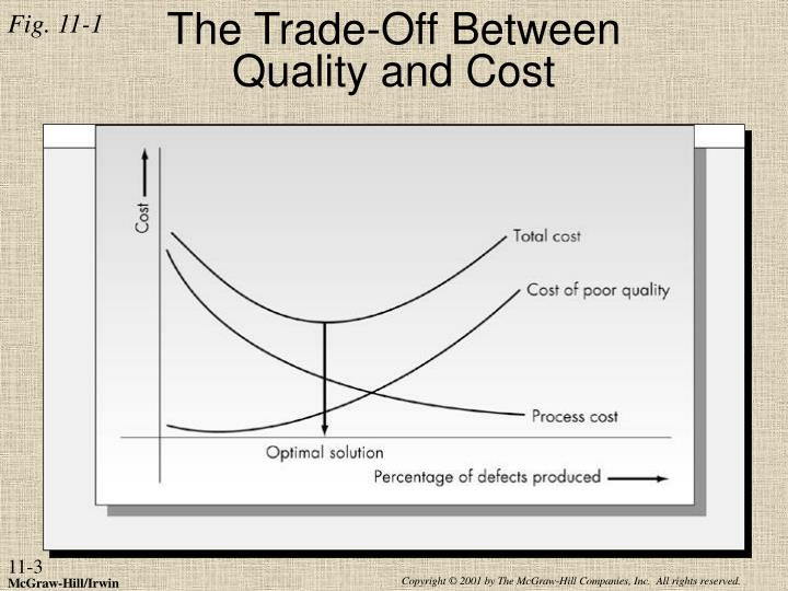 The trade off between quality and cost