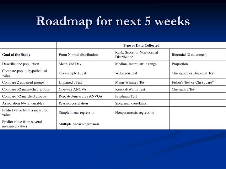 Roadmap for next 5 weeks