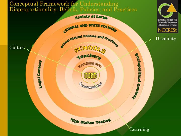 Conceptual Framework for Understanding Disproportionality: Beliefs, Policies, and Practices