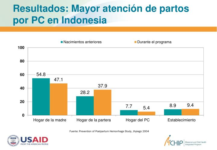 Resultados: Mayor atención de partos por PC en Indonesia
