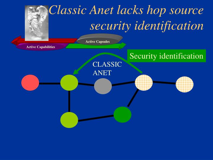Classic Anet lacks hop source security identification