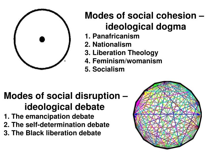 Modes of social cohesion –