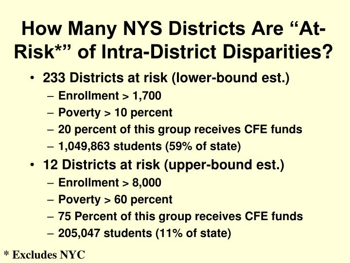"How Many NYS Districts Are ""At-Risk*"" of Intra-District Disparities?"
