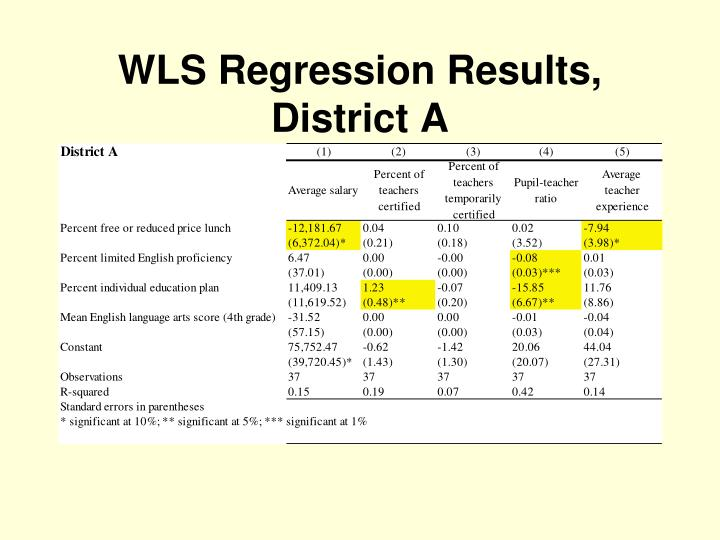 WLS Regression Results, District A