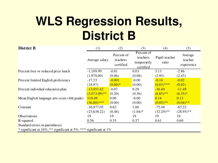 WLS Regression Results, District B