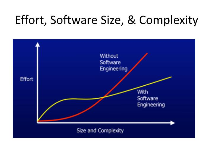 Effort, Software Size, & Complexity