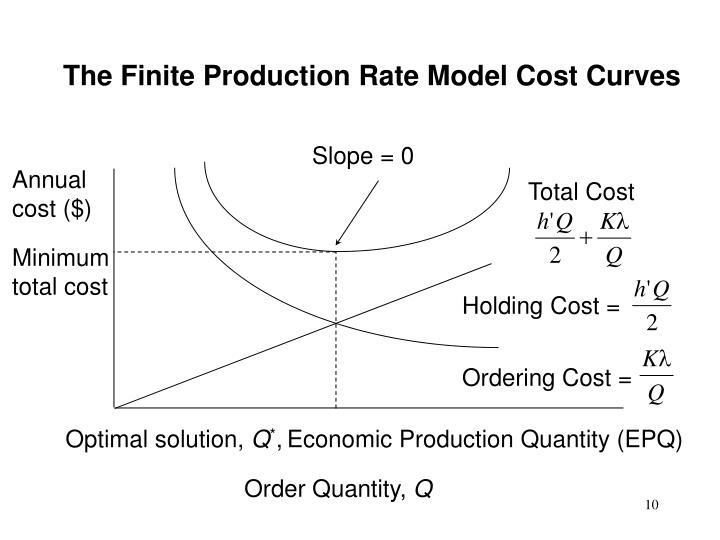The Finite Production Rate Model Cost Curves