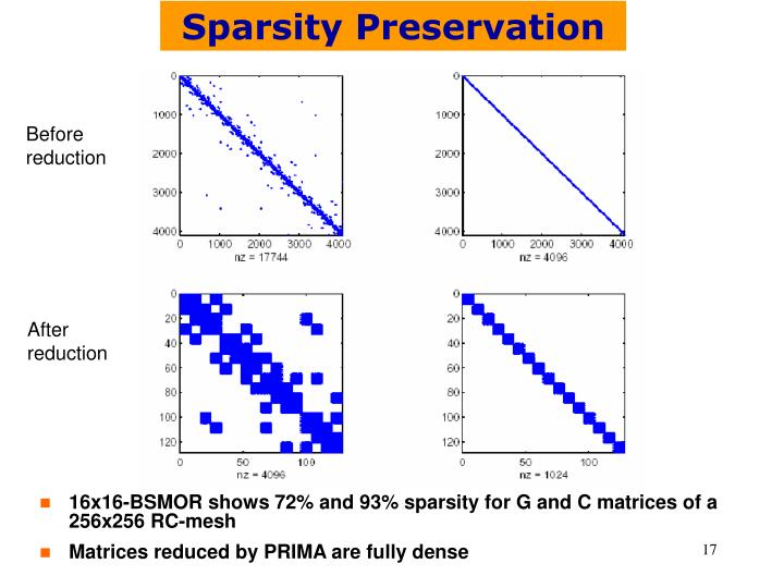 Sparsity Preservation